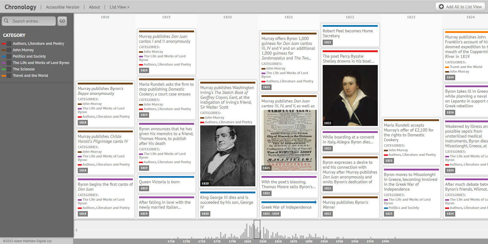 Screenshot of the interactive chronology